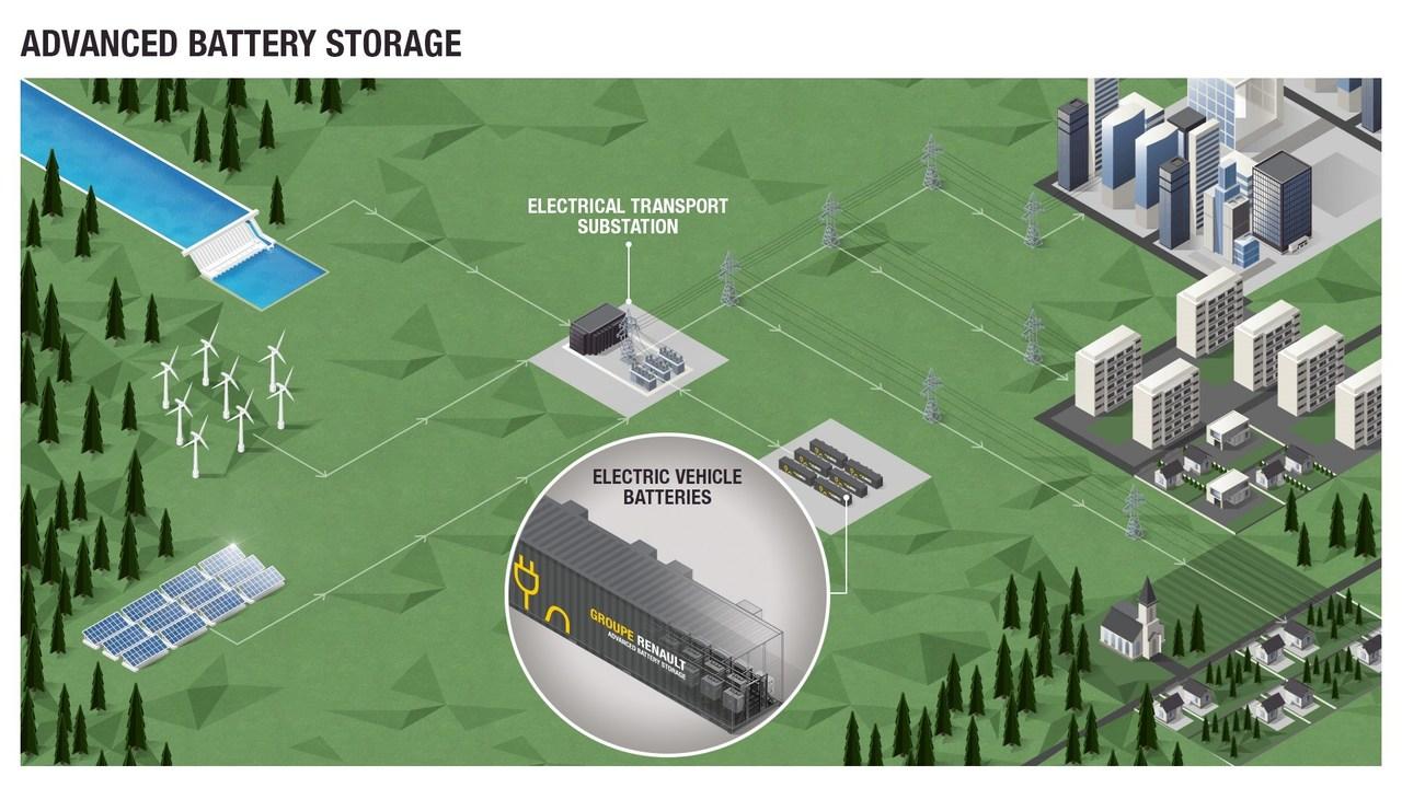 Renault bo iz izrabljenih baterij zgradil 60-megavatni shranjevalnik elektrike