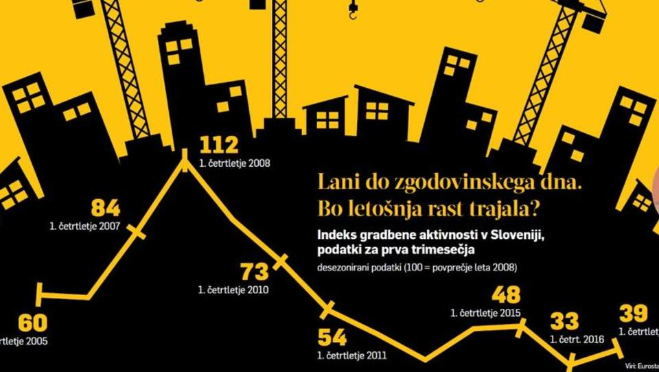 TOP GRADBINCI: Spoznajte največje in najboljše v najbolj sušnem letu slovenskega gradbeništva