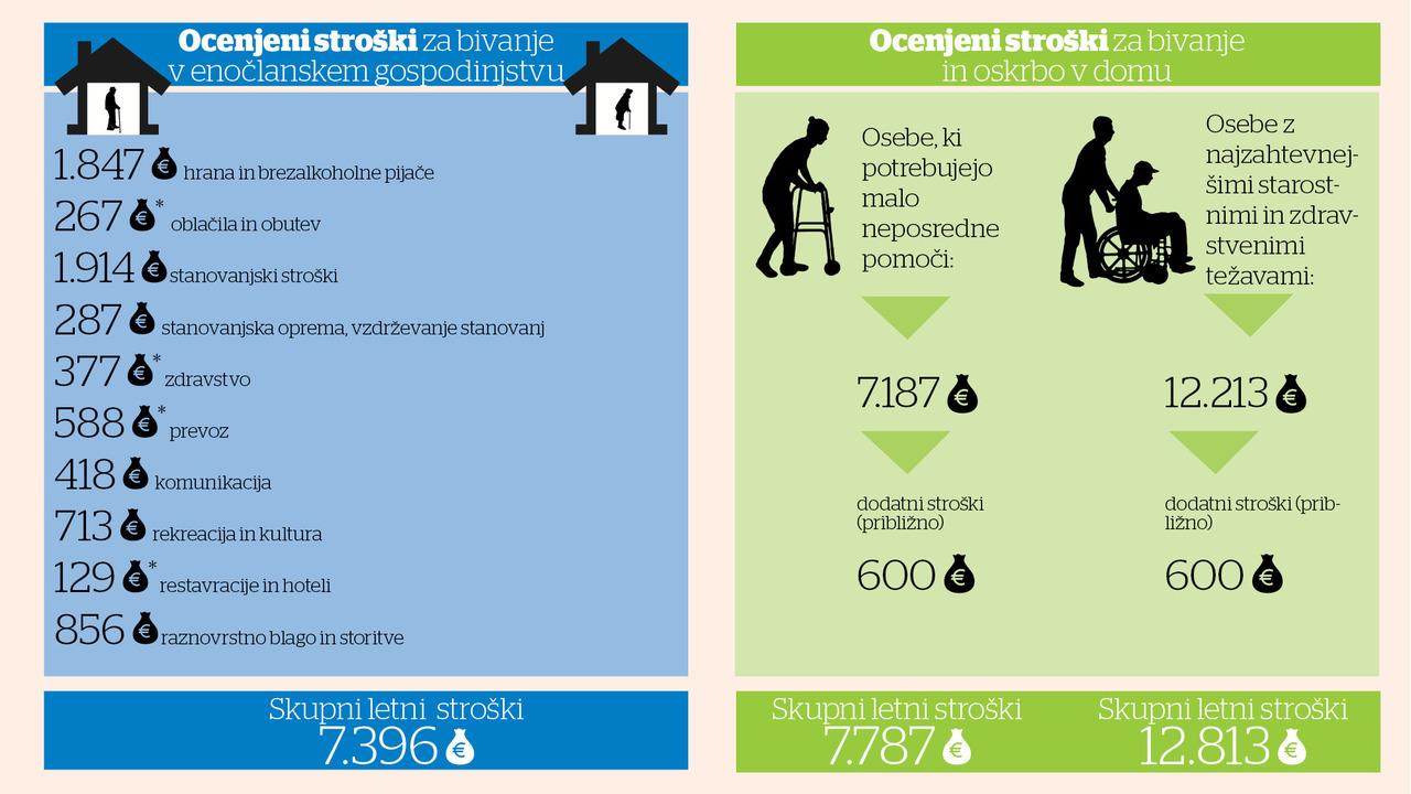 Kakšni so bili domovi za ostarele v Jugoslaviji in kakšni so danes?